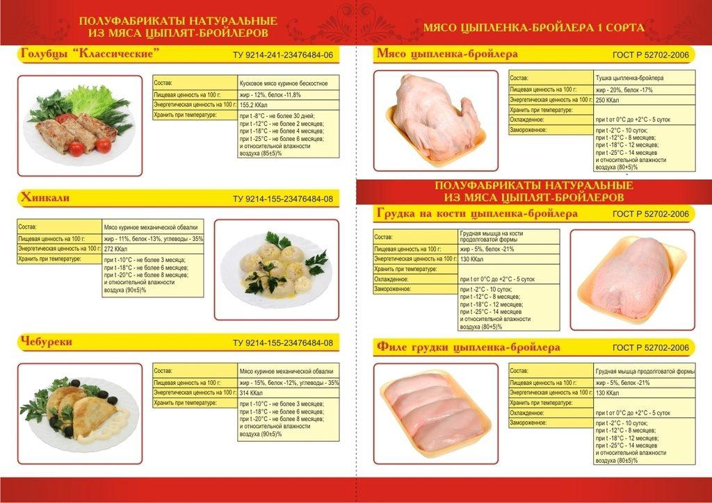 вакансий хранение куринного мяса по госту граждан, получив кредит