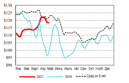 США: Обзор рынка КРС за 19 неделю 2021 года