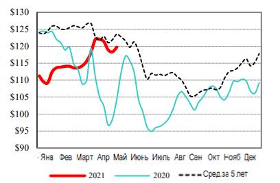 США: Обзор рынка КРС за 20 неделю 2021 года