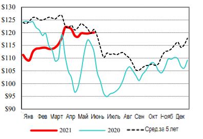 США: Обзор рынка КРС за 23 неделю 2021 года