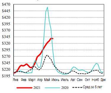 США: Обзор рынка КРС за 25 неделю 2021 года