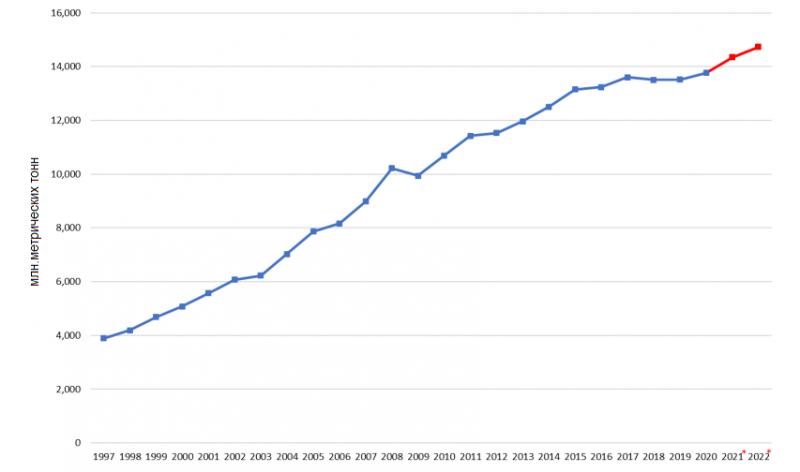 ПРОИЗВОДСТВО КУРИНОГО МЯСА в БРАЗИЛИИ, 1997-2022 ГГ.