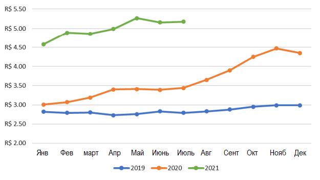 СТОИМОСТЬ ПРОИЗВОДСТВА КУРИЦЫ (Реалов/кг, на примере цен штата Парана)