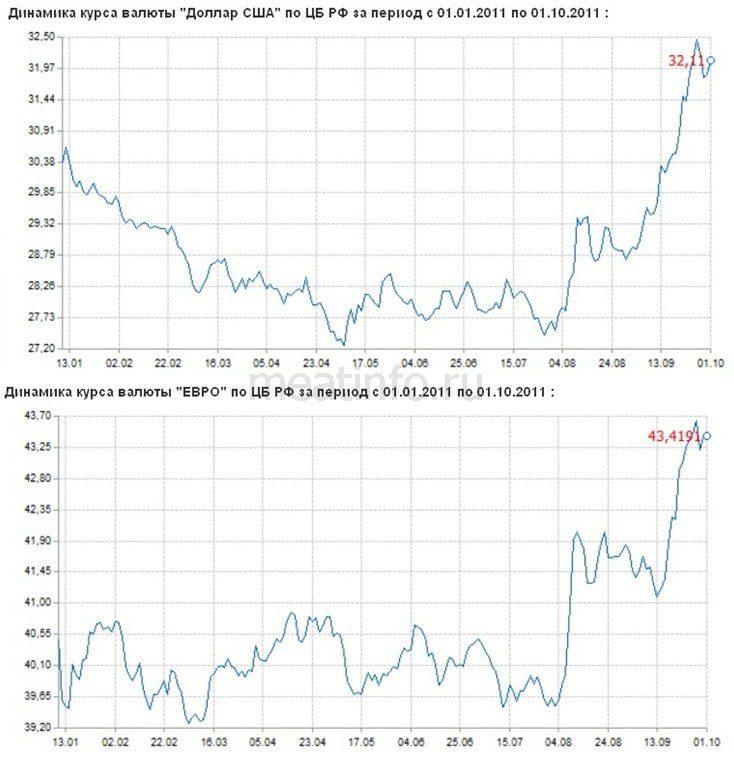 Курс евро за месяц график