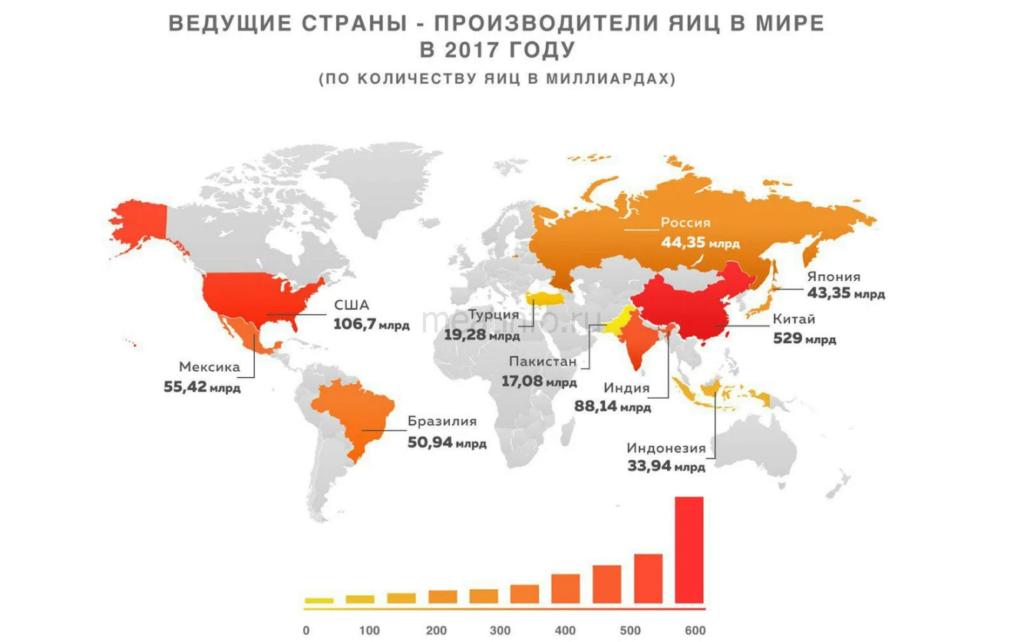 какое место заняла россия по производству
