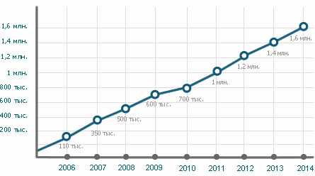 Диаграмма «Размер аудитории Meatinfo